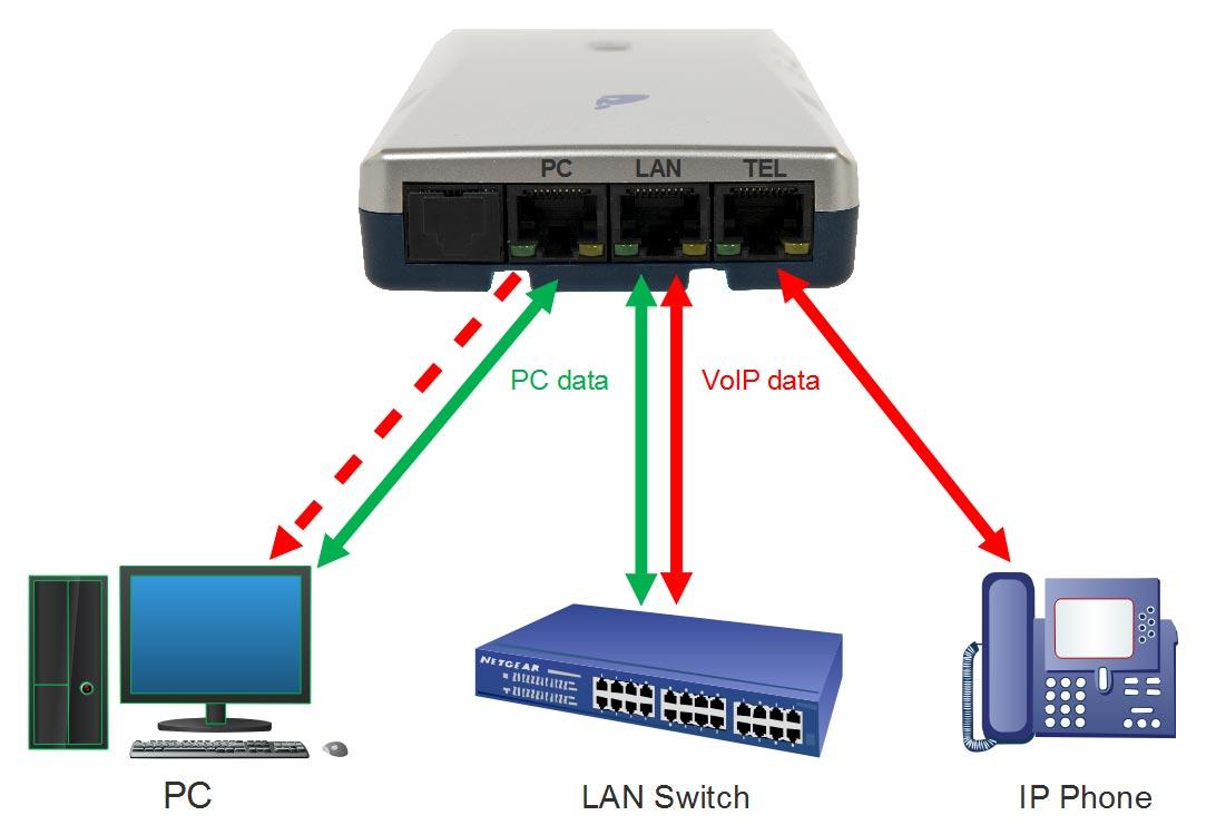 V-Tap VoIP USB