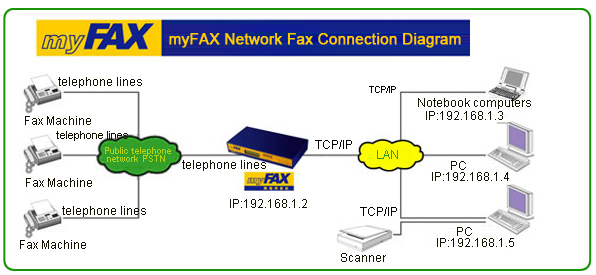 fax connection