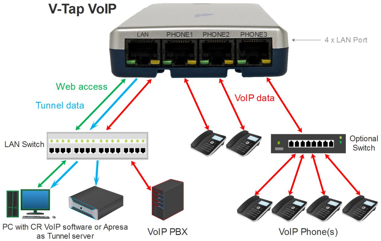 V-Tap VoIP - aansluit schema